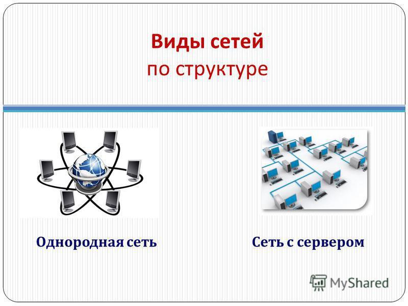 Виды сетей по структуре Однородная сеть Сеть с сервером