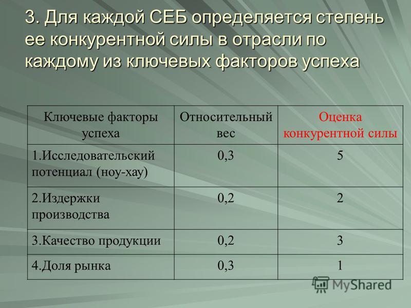 3. Для каждой СЕБ определяется степень ее конкурентной силы в отрасли по каждому из ключевых факторов успеха Ключевые факторы успеха Относительный вес Оценка конкурентной силы 1. Исследовательский потенциал (ноу-хау) 0,35 2. Издержки производства 0,2