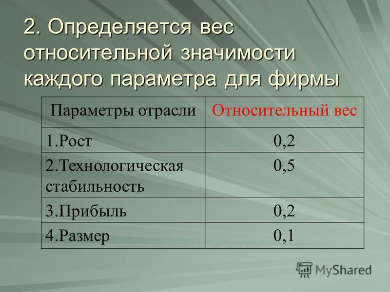 2. Определяется вес относительной значимости каждого параметра для фирмы Параметры отрасли Относительный вес 1.Рост 0,2 2. Технологическая стабильность 0,5 3.Прибыль 0,2 4.Размер 0,1