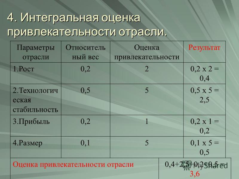 4. Интегральная оценка привлекательности отрасли. Параметры отрасли Относитель ный вес Оценка привлекательности Результат 1.Рост 0,220,2 х 2 = 0,4 2. Технологич еская стабильность 0,550,5 х 5 = 2,5 3.Прибыль 0,210,2 х 1 = 0,2 4.Размер 0,150,1 х 5 = 0
