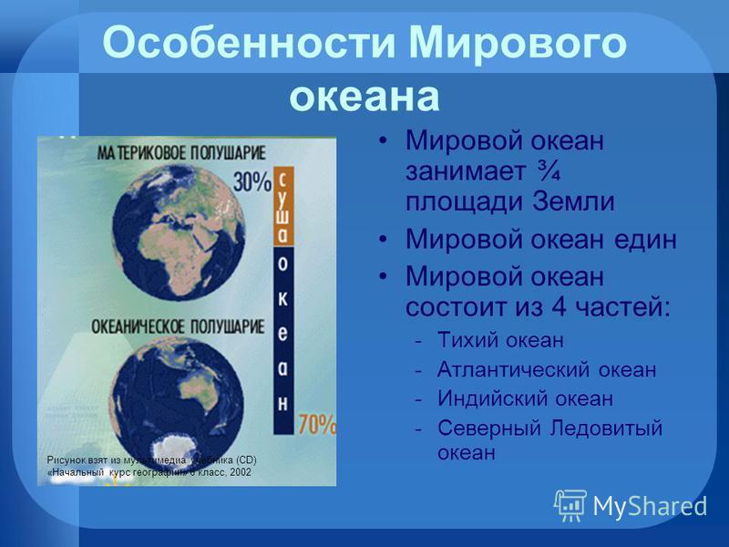 Особенности Мирового океана Мировой океан занимает ¾ площади Земли Мировой океан един Мировой океан состоит из 4 частей: -Тихий океан -Атлантический океан -Индийский океан -Северный Ледовитый океан Рисунок взят из мультимедиа учебника (CD) «Начальный