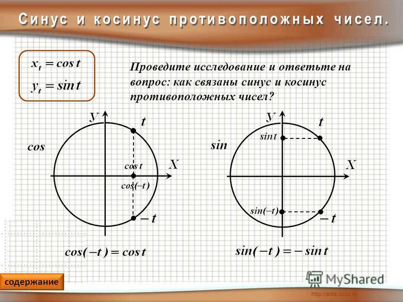 содержание Проведите исследование и ответьте на вопрос: как связаны синус и косинус противоположных чисел?
