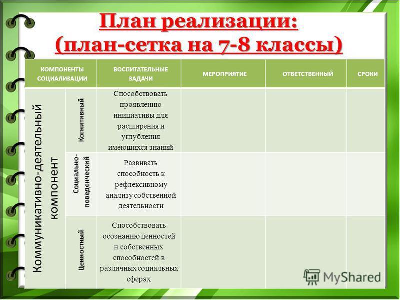 План реализации: (план-сетка на 7-8 классы) КОМПОНЕНТЫ СОЦИАЛИЗАЦИИ ВОСПИТАТЕЛЬНЫЕ ЗАДАЧИ МЕРОПРИЯТИЕОТВЕТСТВЕННЫЙСРОКИ Коммуникативно-деятельный компонент Когнитивный Способствовать проявлению инициативы для расширения и углубления имеющихся знаний