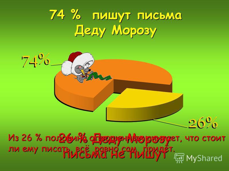 74 % пишут письма Деду Морозу 26 % Деду Морозу письма не пишут Из 26 % половина опрошенных считает, что стоит ли ему писать, всё равно сам придёт.
