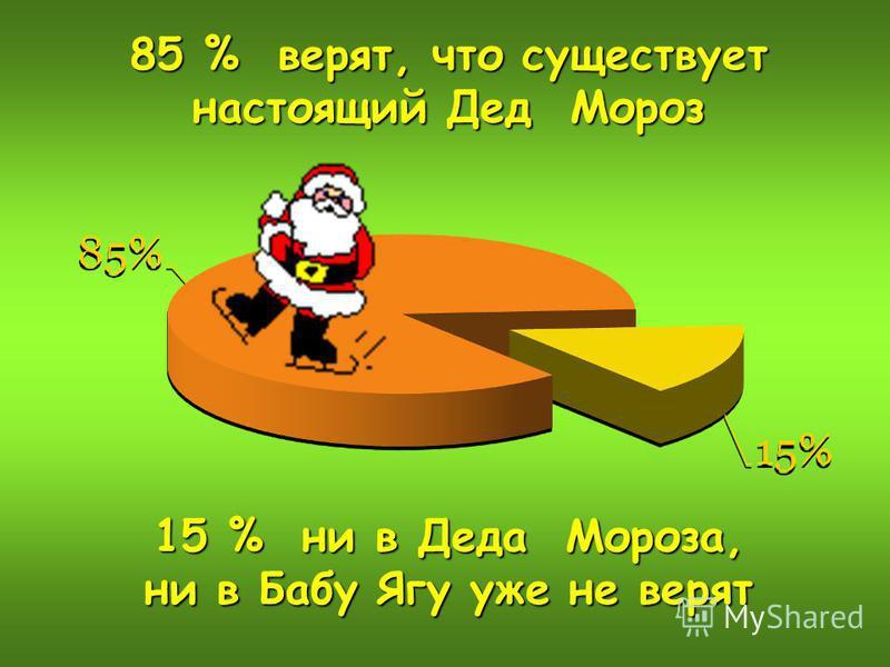 85 % верят, что существует настоящий Дед Мороз 15 % ни в Деда Мороза, ни в Бабу Ягу уже не верят