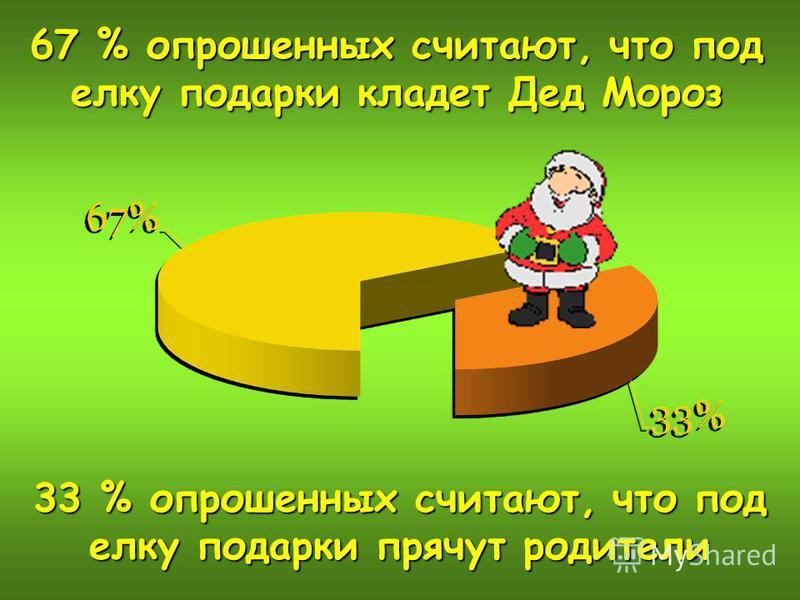 67 % опрошенных считают, что под елку подарки кладет Дед Мороз 33 % опрошенных считают, что под елку подарки прячут родители