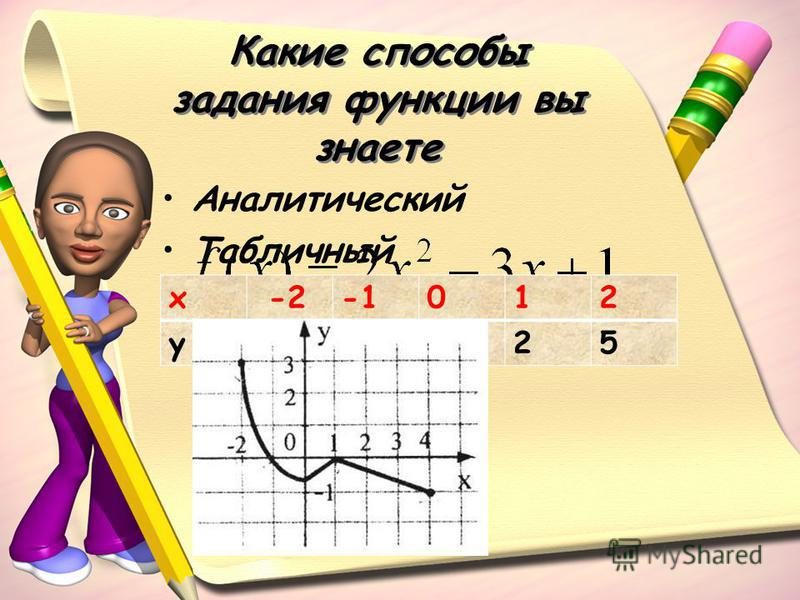 Какие способы задания функции вы знаете Аналитический Табличный Графический x -2012 y52125