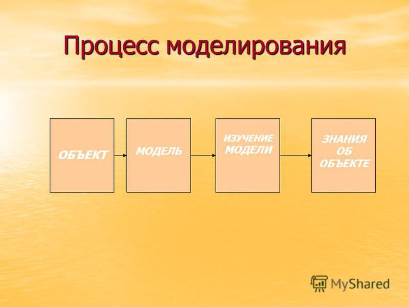 Процесс моделирования ОБЪЕКТ МОДЕЛЬ ИЗУЧЕНИЕ МОДЕЛИ ЗНАНИЯ ОБ ОБЪЕКТЕ