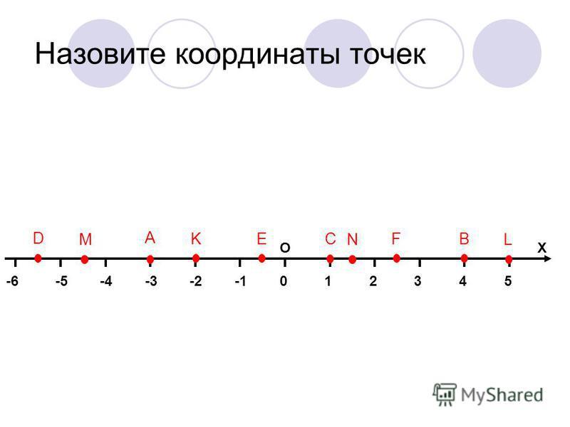 Назовите координаты точек 014325-2-3-4-5-6 ОХ А В С D K EF LMN