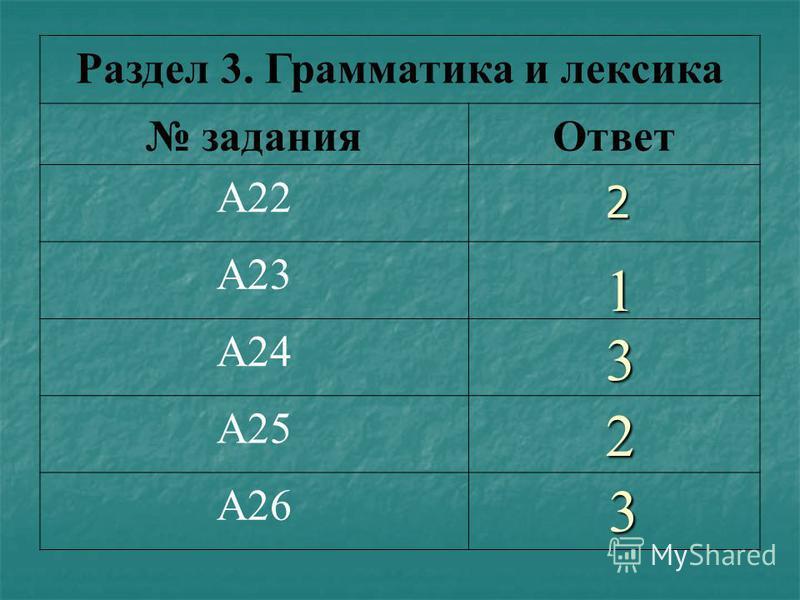 Раздел 3. Грамматика и лексика заданияОтвет А22 А23 А24 А25 А26 2 3 1 2 3