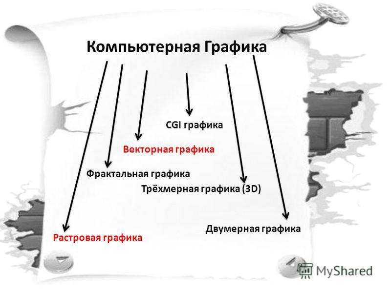 Компьютерная Графика Двумерная графика Векторная графика Растровая графика Фрактальная графика Трёхмерная графика (3D) CGI графика