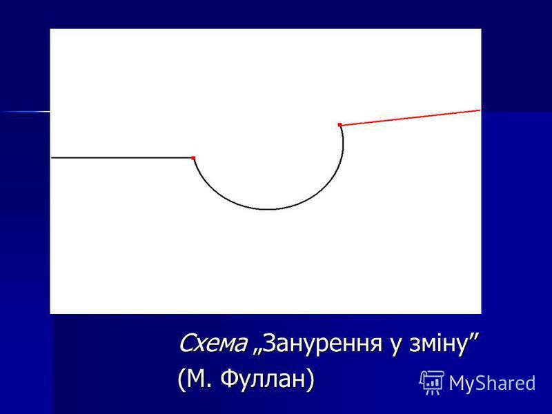 Схема Занурення у зміну (М. Фуллан)