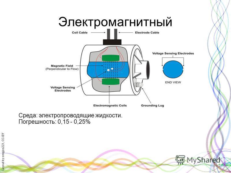 Layout by orngjce223, CC-BY Электромагнитный Среда: электропроводящие жидкости. Погрешность: 0,15 - 0,25%