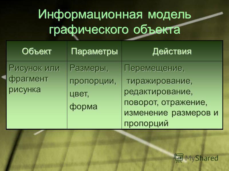 Информационная модель графического объекта Объект ПараметрыДействия Рисунок или фрагмент рисунка Размеры,пропорции,цвет,форма Перемещение, тиражирование, редактирование, поворот, отражение, изменение размеров и пропорций тиражирование, редактирование