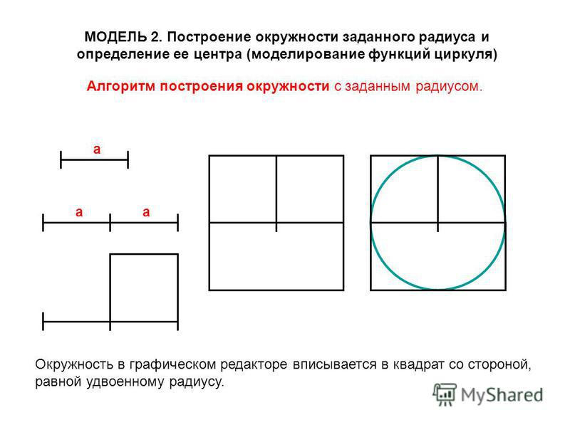 МОДЕЛЬ 2. Построение окружности заданного радиуса и определение ее центра (моделирование функций циркуля) Окружность в графическом редакторе вписывается в квадрат со стороной, равной удвоенному радиусу. Алгоритм построения окружности с заданным радиу