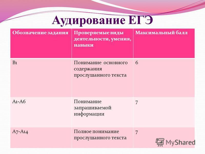 Аудирование ЕГЭ Обозначение задания Проверяемые виды деятельности, умения, навыки Максимальный балл B1Понимание основного содержания прослушанного текста 6 A1-A6Понимание запрашиваемой информации 7 A7-A14Полное понимание прослушанного текста 7