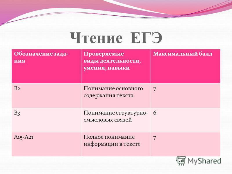 Чтение ЕГЭ Обозначение задания Проверяемые виды деятельности, умения, навыки Максимальный балл B2Понимание основного содержания текста 7 B3Понимание структурно- смысловых связей 6 A15-A21Полное понимание информации в тексте 7
