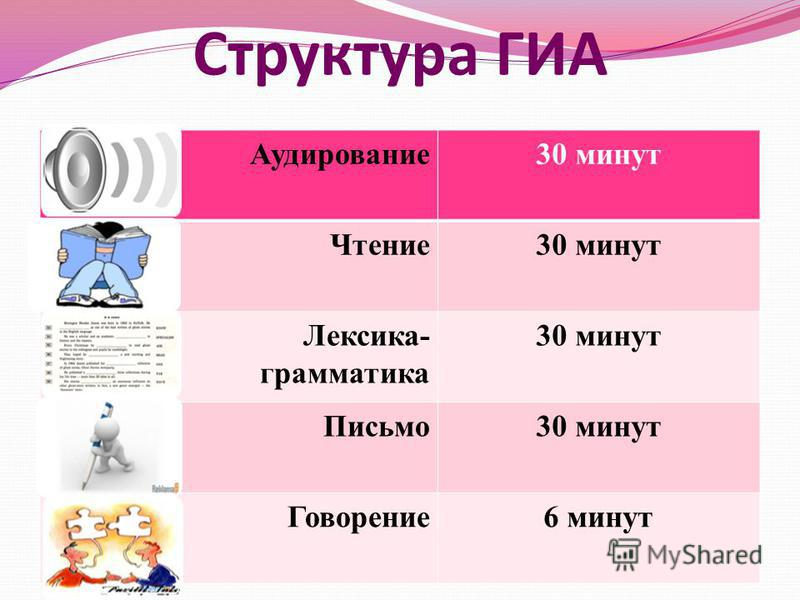 Структура ГИА Аудирование 30 минут Чтение 30 минут Лексика- грамматика 30 минут Письмо 30 минут Говорение 6 минут