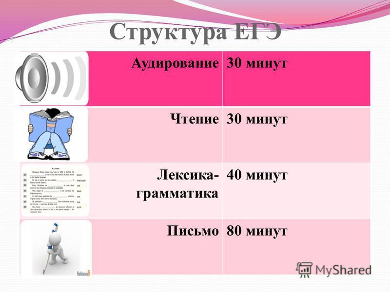 Структура ЕГЭ Аудирование 30 минут Чтение 30 минут Лексика- грамматика 40 минут Письмо 80 минут