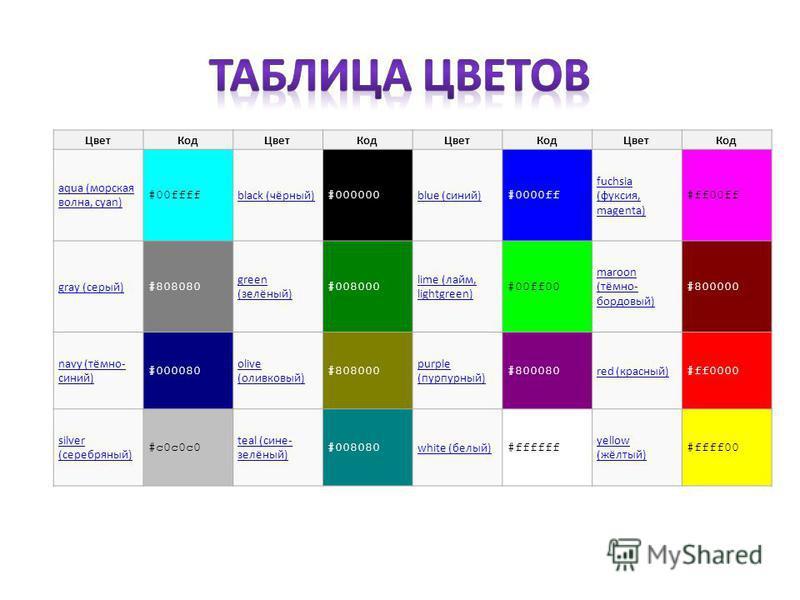 Цвет КодЦвет КодЦвет КодЦвет Код aqua (морская волна, cyan) #00ffff black (чёрный) #000000 blue (синий) #0000ff fuchsia (фуксия, magenta) #ff00ff gray (серый) #808080 green (зелёный) #008000 lime (лайм, lightgreen) #00ff00 maroon (тёмно- бордовый) #8