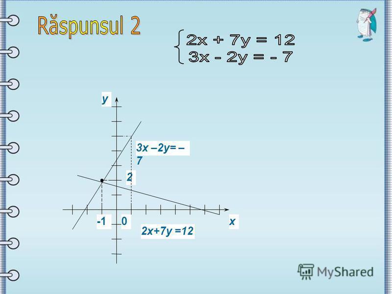 0х у 3х –2у= – 7 2х+7у =12 2