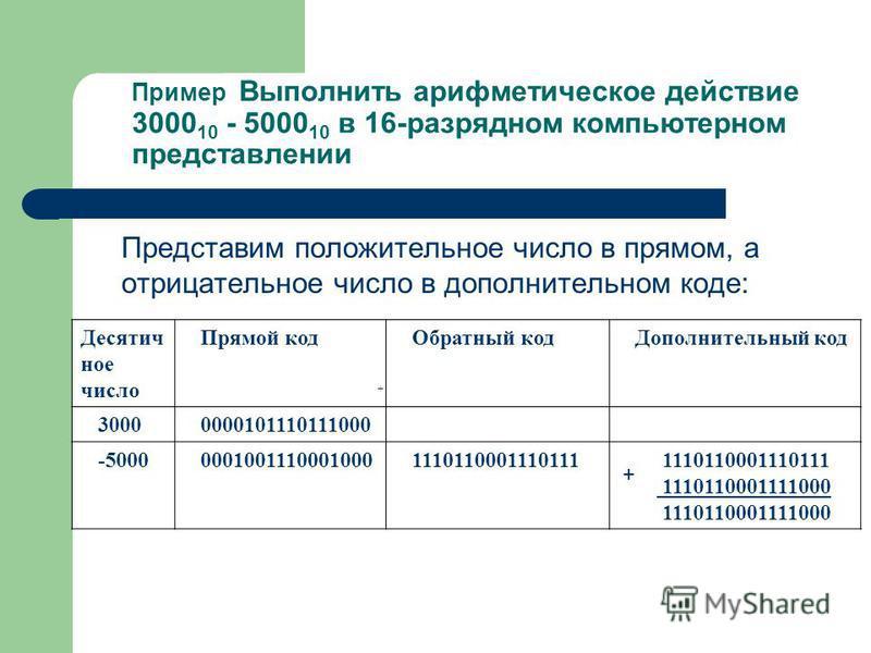 Пример Выполнить арифметическое действие 3000 10 - 5000 10 в 16-разрядном компьютерном представлении Представим положительное число в прямом, а отрицательное число в дополнительном коде: + Десятич ное число Прямой код Обратный код Дополнительный код