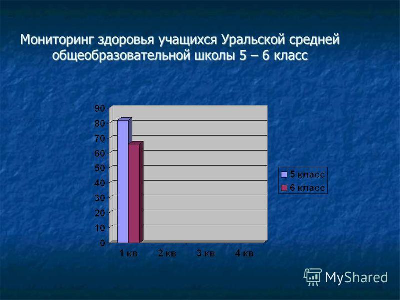 Мониторинг здоровья учащихся Уральской средней общеобразовательной школы 5 – 6 класс