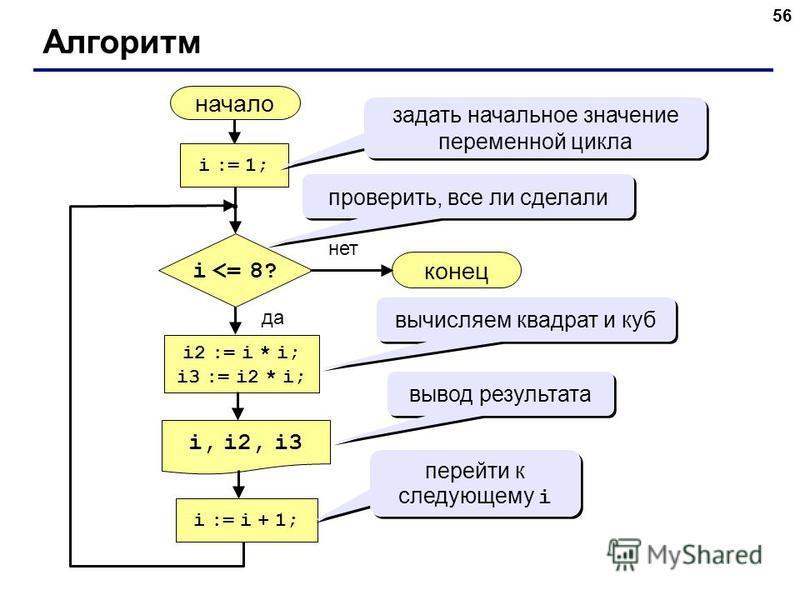 56 Алгоритм начало i, i2, i3 конец нет да i <= 8? i := 1; i := i + 1; i2 := i * i; i3 := i2 * i; задать начальное значение переменной цикла проверить, все ли сделали вычисляем квадрат и куб вывод результата перейти к следующему i