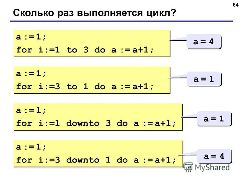 64 Сколько раз выполняется цикл? a := 1; for i:=1 to 3 do a := a+1; a := 1; for i:=1 to 3 do a := a+1; a = 4a = 4 a = 4a = 4 a := 1; for i:=3 to 1 do a := a+1; a := 1; for i:=3 to 1 do a := a+1; a = 1a = 1 a = 1a = 1 a := 1; for i:=1 downto 3 do a :=
