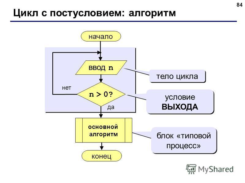 84 Цикл с постусловием: алгоритм начало конец да нет n > 0? тело цикла условие ВЫХОДА блок «типовой процесс» ввод n основной алгоритм