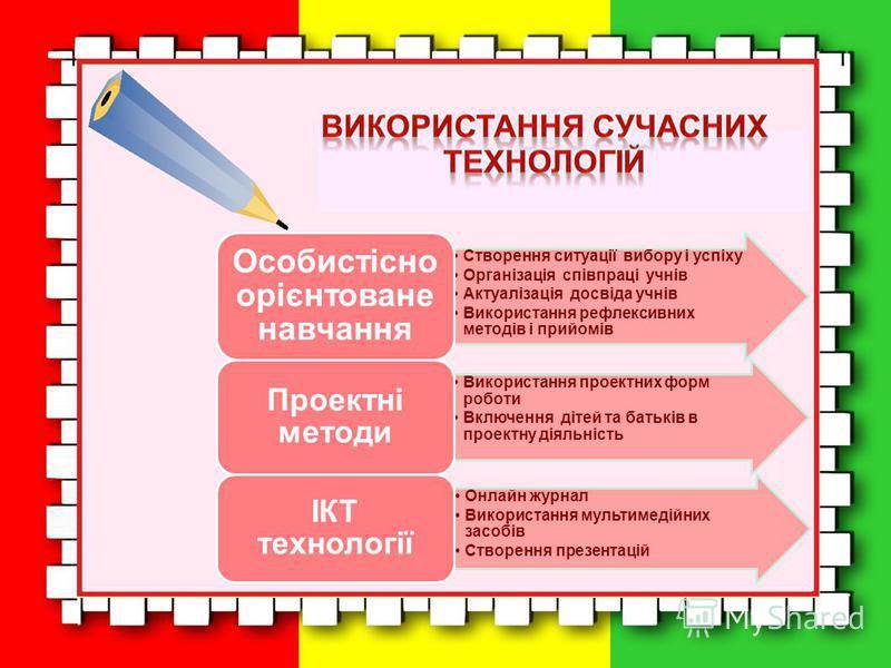 Використання проектних форм роботи Включення дітей та батьків в проектну діяльність Проектні методи Онлайн журнал Використання мультимедійних засобів Створення презентацій ІКТ технології Створення ситуації вибору і успіху Організація співпраці учнів
