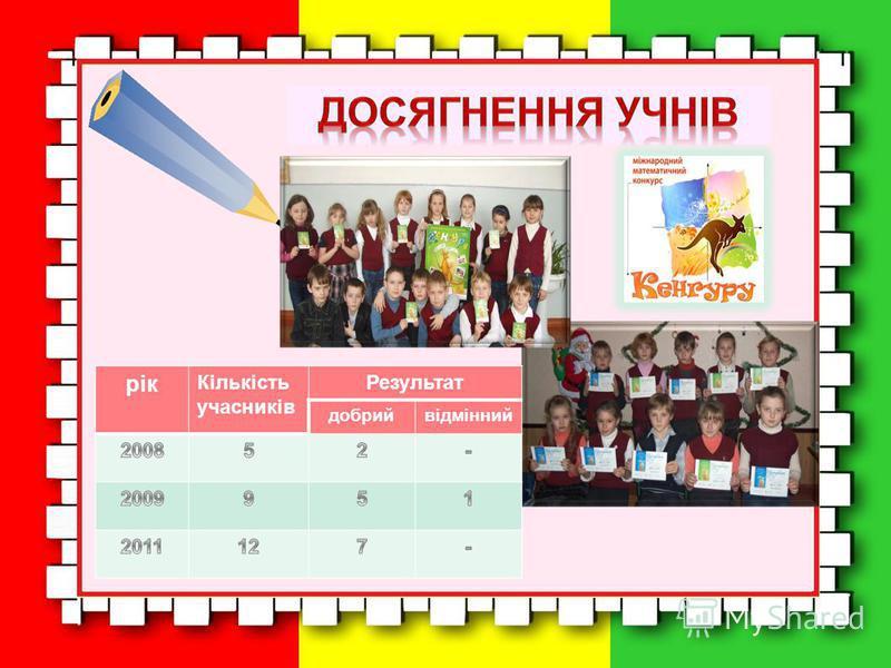 рік Кількість учасників Результат добрийвідмінний