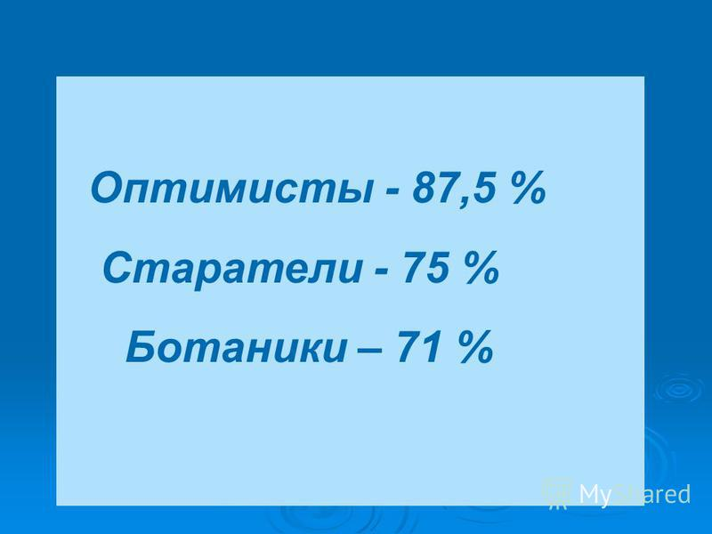 Оптимисты - 87,5 % Старатели - 75 % Ботаники – 71 %