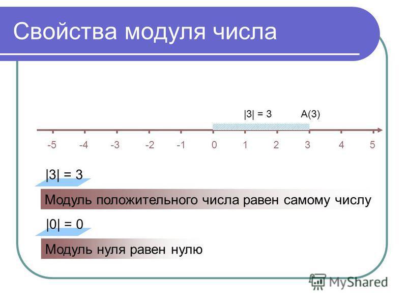 Свойства модуля числа -5 -4 -3 -2 -1 0 1 2 3 4 5 А(3) |3| = 3 Модуль положительного числа равен самому числу |0| = 0 Модуль нуля равен нулю