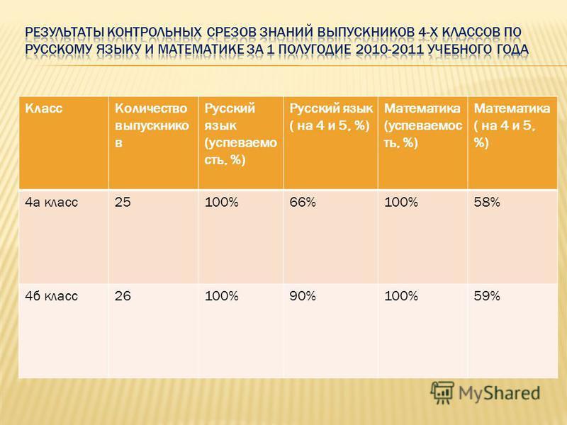Класс Количество выпускников Русский язык (успеваемость, %) Русский язык ( на 4 и 5, %) Математика (успеваемость, %) Математика ( на 4 и 5, %) 4 а класс 25100%66%100%58% 4 б класс 26100%90%100%59%