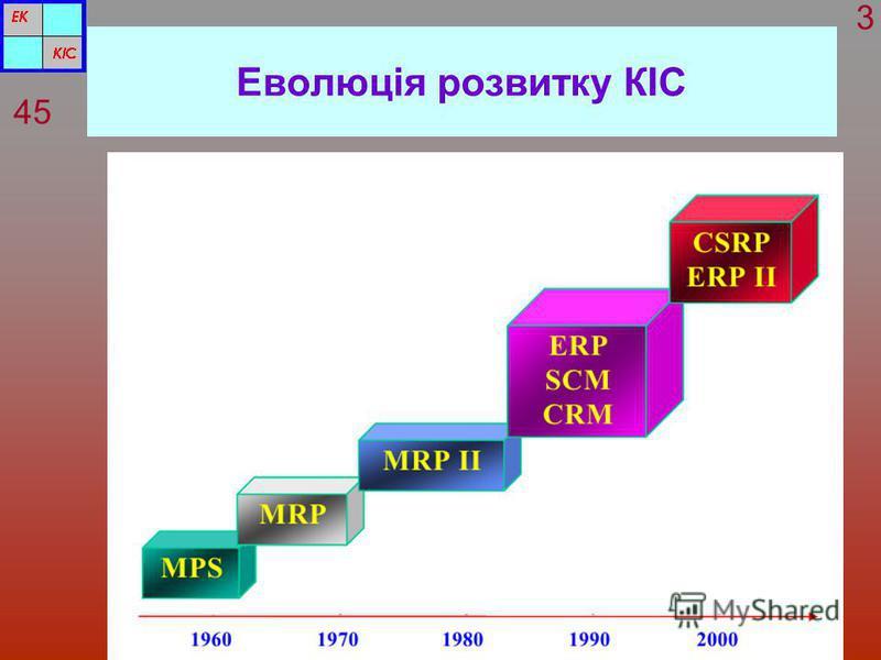 Еволюція розвитку КІС 45 3