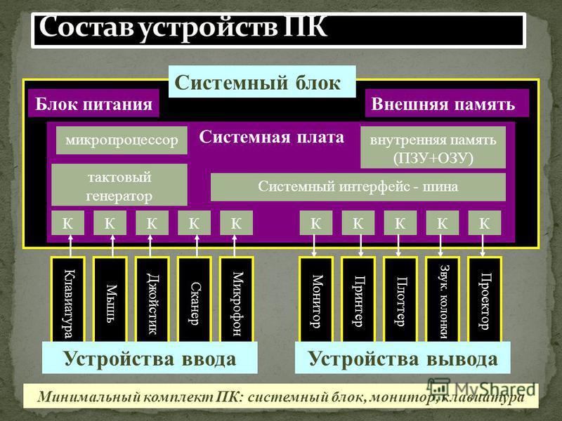 Клавиатура Системная плата Блок питания Внешняя память микропроцессор внутренняя память (ПЗУ+ОЗУ) Системный интерфейс - шина тактовый генератор КККККККККК Монитор Принтер Плоттер Звук. колонки Проектор Мышь Джойстик Сканер Микрофон Системный блок Уст