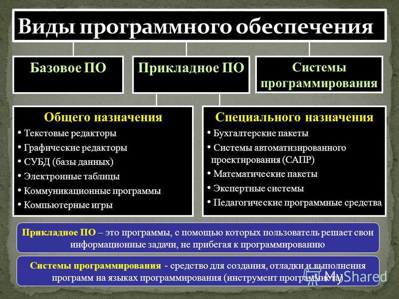 Системы программирования - средство для создания, отладки и выполнения программ на языках программирования (инструмент программиста) Базовое ПОПрикладное ПО Системы программирования Общего назначения Текстовые редакторы Графические редакторы СУБД (ба