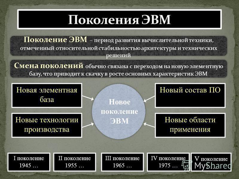 Новая элементная база I поколение 1945 … Поколение ЭВМ – период развития вычислительной техники, отмеченный относительной стабильностью архитектуры и технических решений Смена поколений обычно связана с переходом на новую элементную базу, что приводи