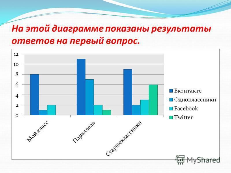 На этой диаграмме показаны результаты ответов на первый вопрос.