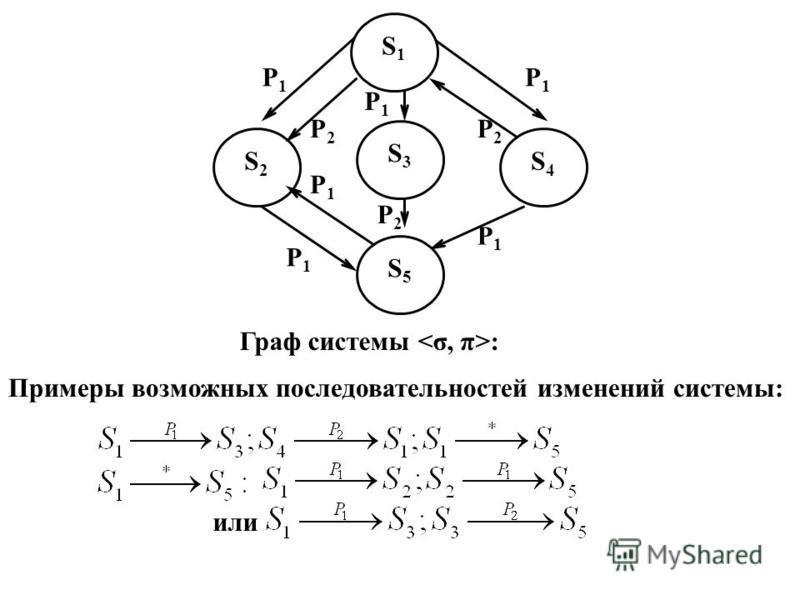 P1P1 P1P1 P1P1 P2P2 P1P1 P2P2 P1P1 P2P2 P1P1 S2S2 S4S4 S1S1 S3S3 S5S5 Граф системы : Примеры возможных последовательностей изменений системы: или