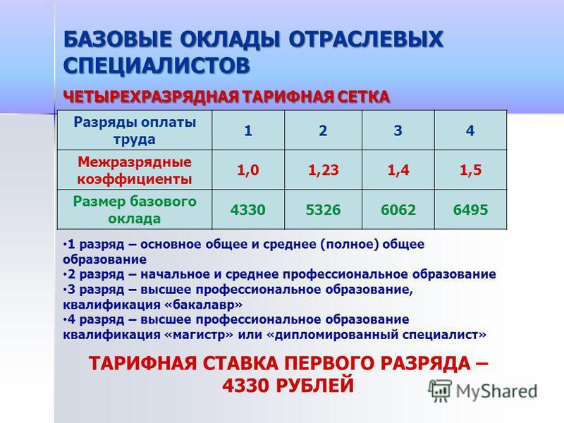 БАЗОВЫЕ ОКЛАДЫ ОТРАСЛЕВЫХ СПЕЦИАЛИСТОВ ЧЕТЫРЕХРАЗРЯДНАЯ ТАРИФНАЯ СЕТКА Разряды оплаты труда 1234 Межразрядные коэффициенты 1,01,231,41,5 Размер базового оклада 4330532660626495 1 разряд – основное общее и среднее (полное) общее образование 2 разряд –