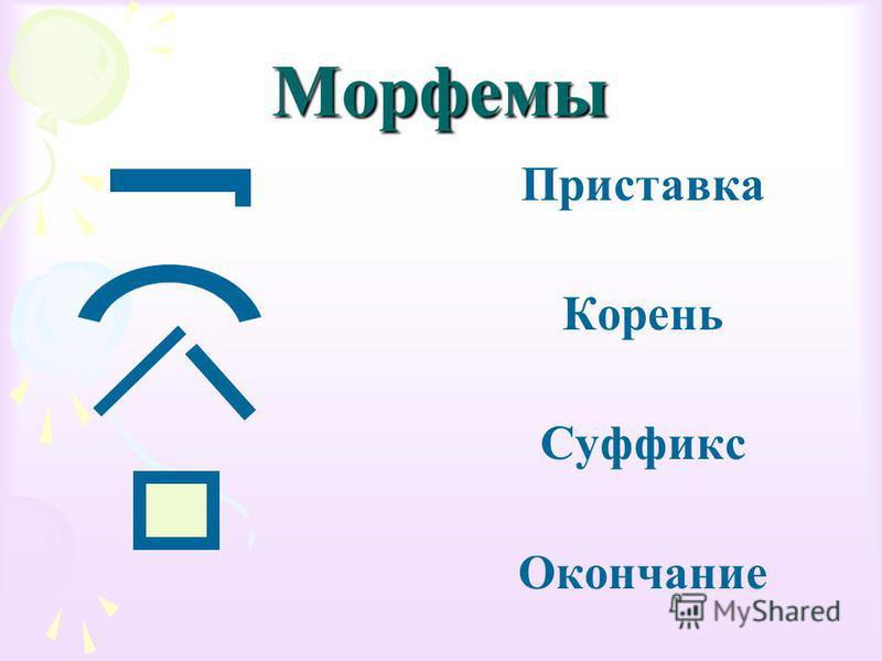 Морфемы Приставка Корень Суффикс Окончание