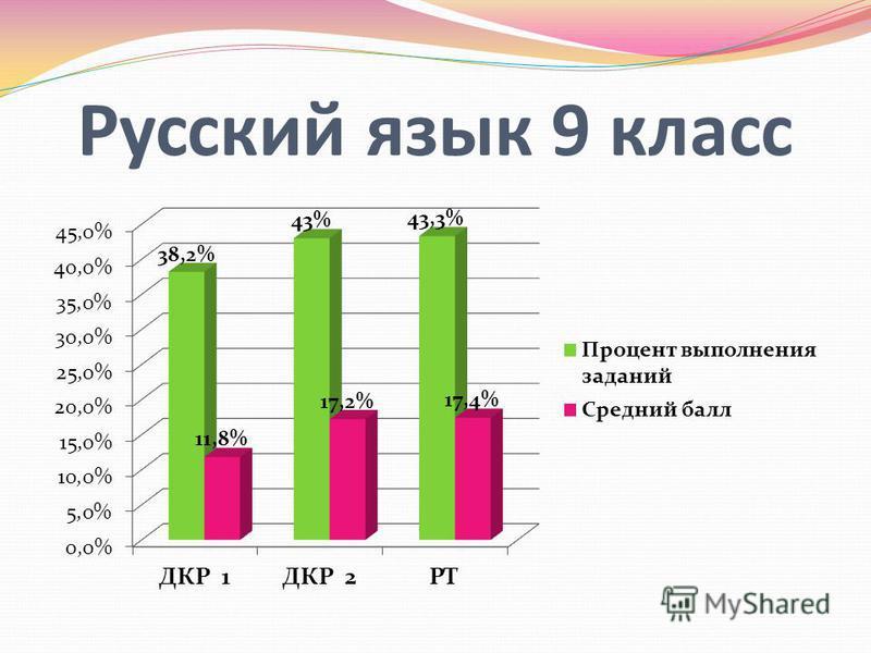 Презентация на тему Русский язык класс Математика класс  1 Русский язык 9 класс