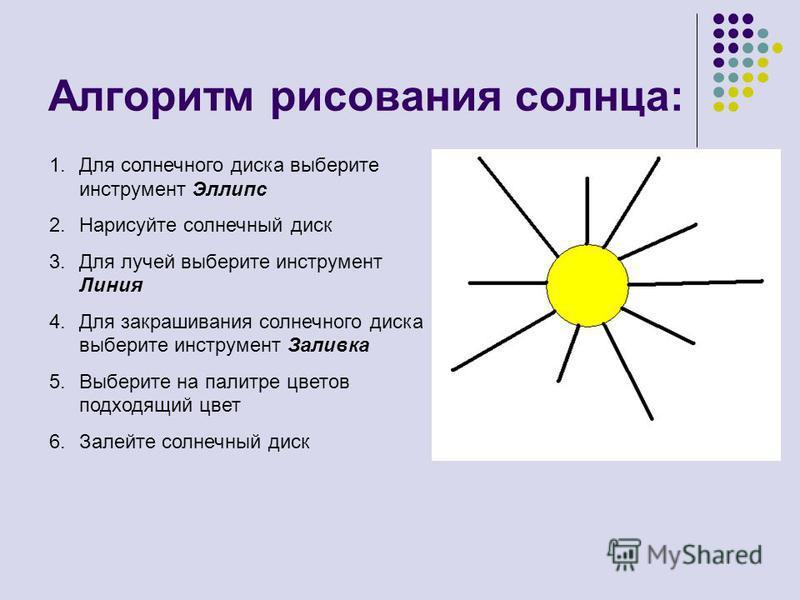 Алгоритм рисования солнца: 1. Для солнечного диска выберите инструмент Эллипс 2. Нарисуйте солнечный диск 3. Для лучей выберите инструмент Линия 4. Для закрашивания солнечного диска выберите инструмент Заливка 5. Выберите на палитре цветов подходящий