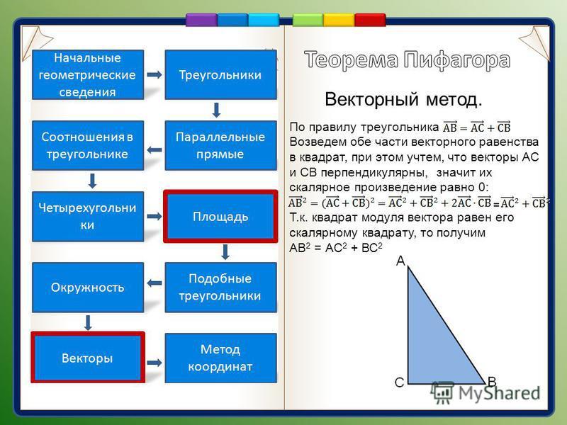 Векторный метод. По правилу треугольника Возведем обе части векторного равенства в квадрат, при этом учтем, что векторы АС и СВ перпендикулярны, значит их скалярное произведение равно 0: Т.к. квадрат модуля вектора равен его скалярному квадрату, то п