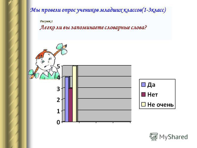 Рисунок 1 Легко ли вы запоминаете словарные слова? Мы провели опрос учеников младших классов(1-3 класс)