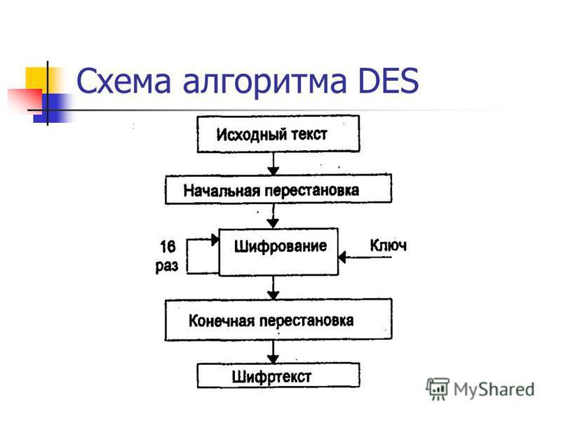 Схема алгоритма DES