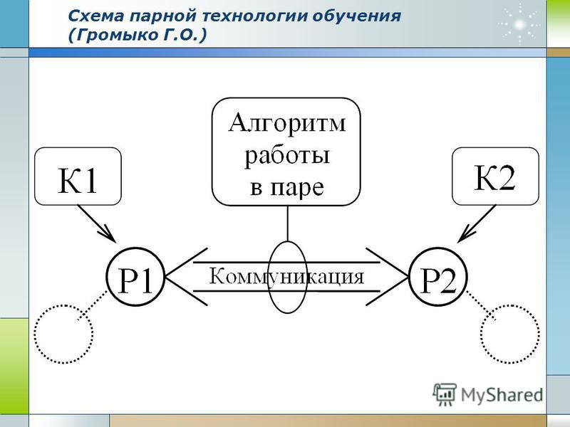 Схема парной технологии обучения (Громыко Г.О.)