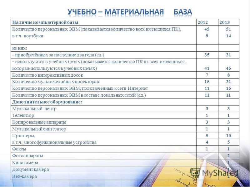 Наличие компьютерной базы 20122013 Количество персональных ЭВМ (показывается количество всех имеющихся ПК), в т.ч. ноутбуки 45 9 51 14 из них: - приобретённых за последние два года (ед.)3521 - используются в учебных целях (показывается количество ПК
